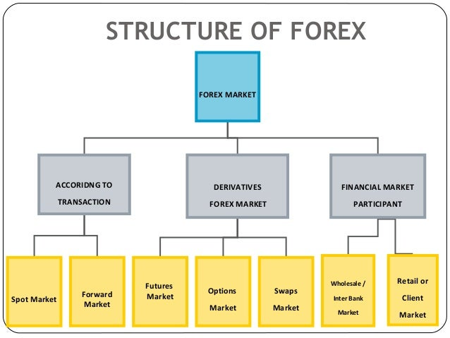 What is foreign exchange market