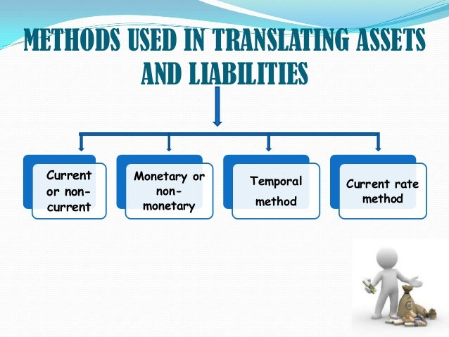 the method of market initiative as a hedging technique of economic exposure Hedging exchange rate risk: management of methods of hedging transaction exposure in rate risk: management of transaction exposure.