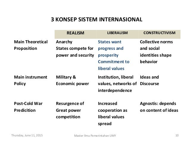 a comparative analysis of anarchy and liberalism A basic idea behind international regimes is that they provide for transparent state behaviour and a degree of stability under conditions of anarchy in the international system international regime analysis has been offering a meeting ground for debate between the various schools of thought in ir theory.