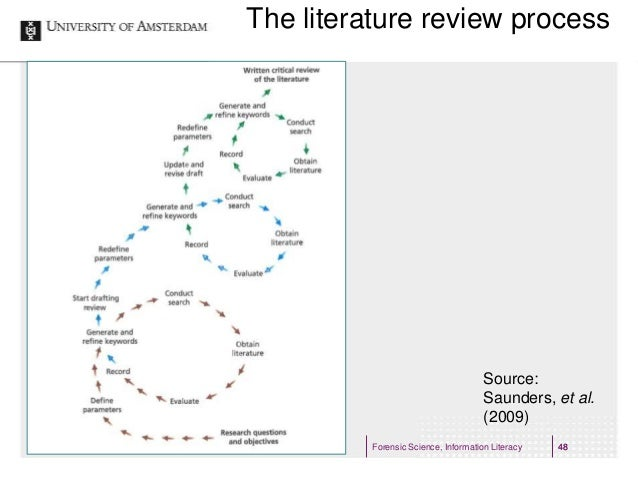 the literature review process A literature review is an important part of a dissertation or thesis learn how to start finding sources of information, and write your literature review.