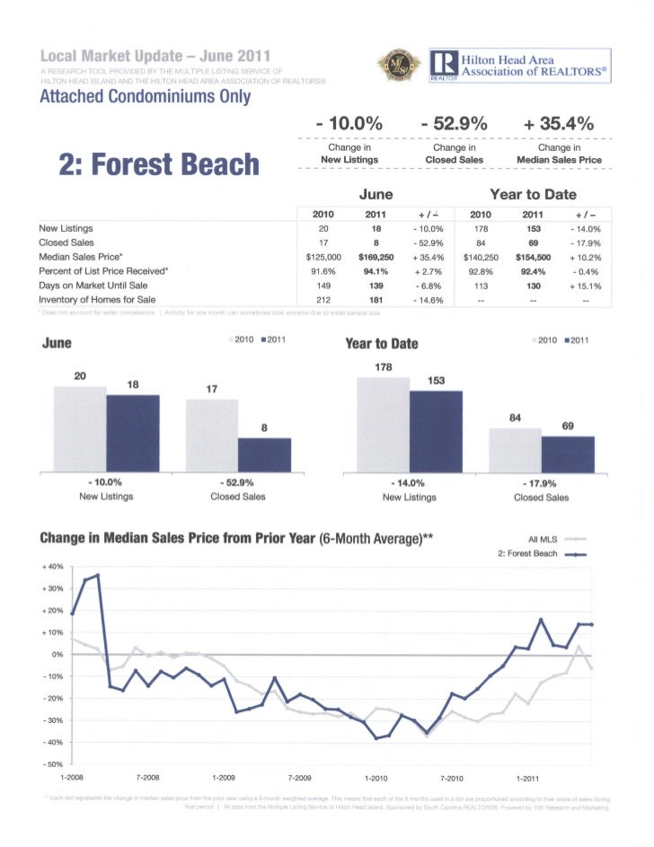 June 2011 Forest Beach on Hilton Head Island real estate statistics