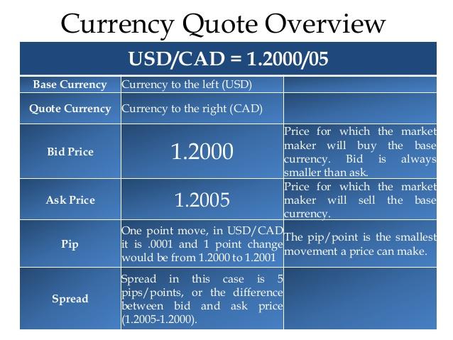 Trading forex like a market maker - Binary Options Trading