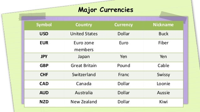 Currency options trading canada