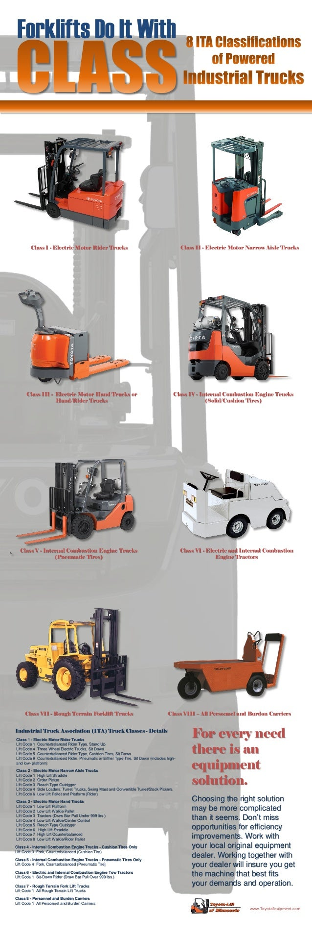 Forklift Ita Equipment Clas on motor size chart