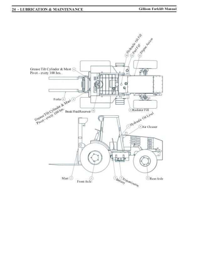 John Deere 2150 Wiring Diagram likewise Forklift Manual moreover Car Oil Filter Test furthermore Cadillac Srx Air Filter Location likewise P 0996b43f80382d30. on manual transmission fluid chart