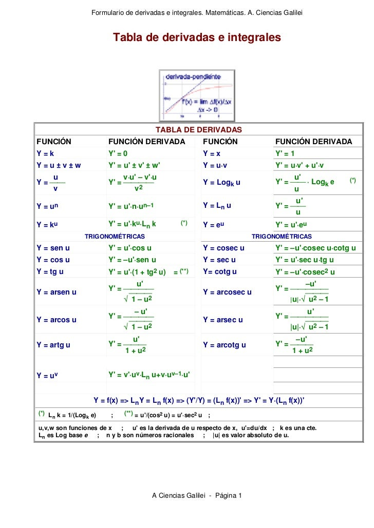 Formulario de derivadas e integrales. Matemáticas. A. Ciencias Galilei                        Tabla de derivadas e integra...