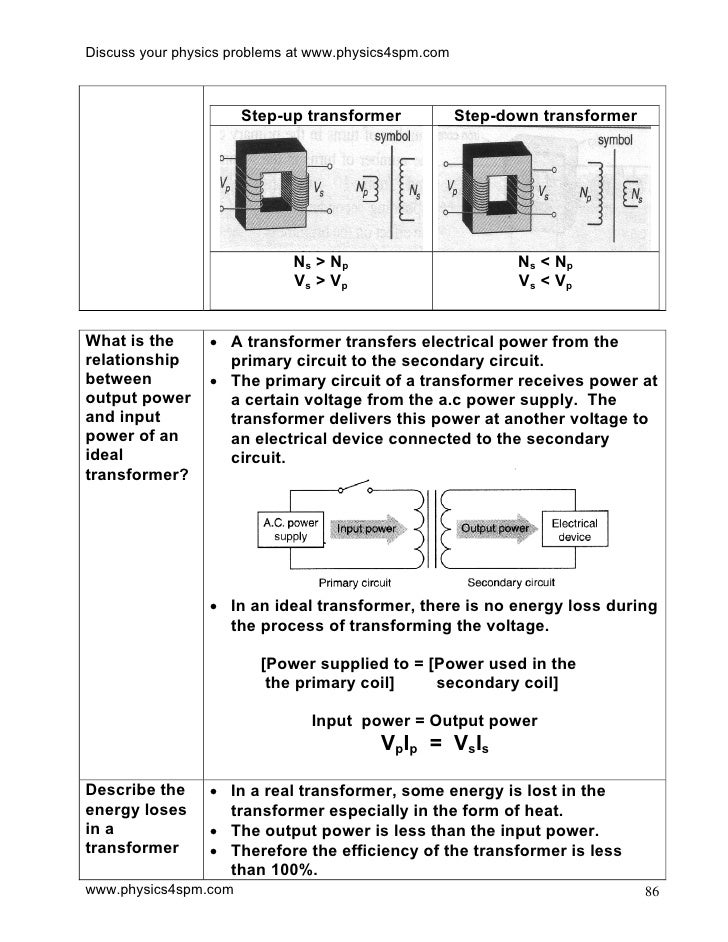 Transformer Physics Problems Discuss Your Physics Problems