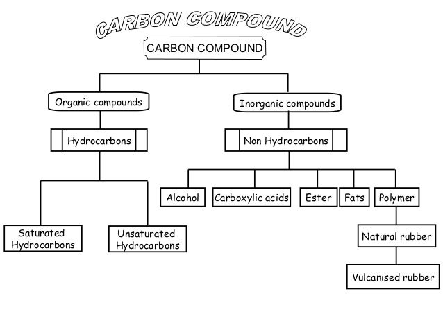 CARBON COMPOUND  Organic compounds  Inorganic compounds  Hydrocarbons  Non Hydrocarbons  Alcohol Saturated Hydrocarbons  U...