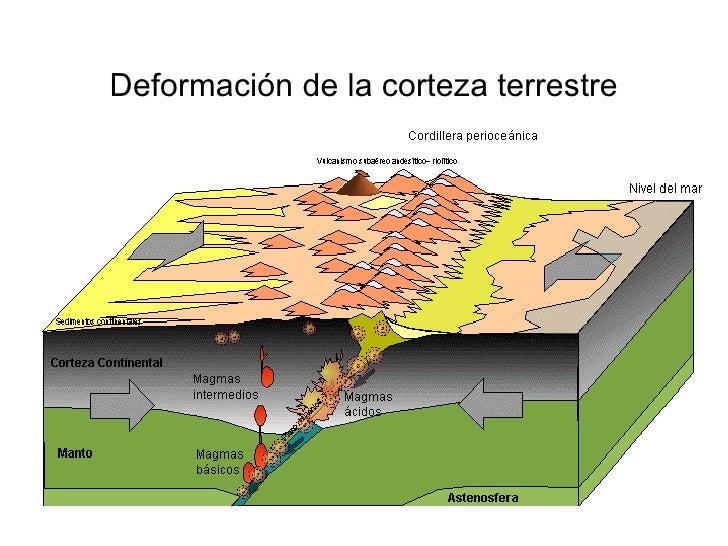 geologia semana 13 deformacion de la corteza terrestre