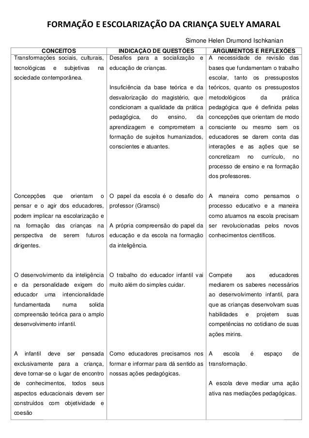 FORMAÇÃO E ESCOLARIZAÇÃO DA CRIANÇA SUELY AMARAL Simone Helen Drumond Ischkanian CONCEITOS INDICAÇÃO DE QUESTÕES ARGUMENTO...