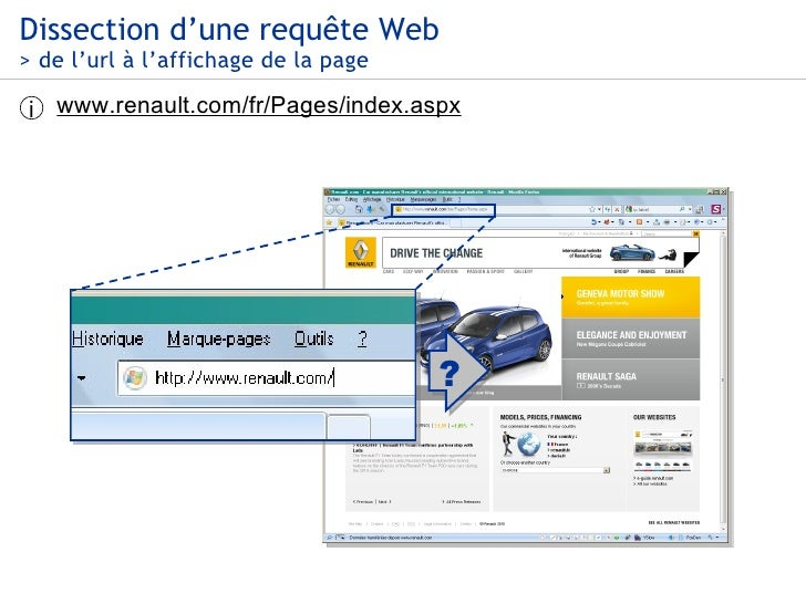 Dissection d'une requête Web > de l'url à l'affichage de la page www.renault.com/fr/Pages/index.aspx i ?