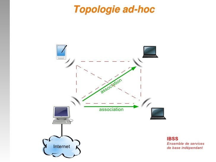 Formation wifi for Exterieur topologie