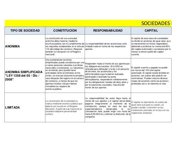 """SOCIEDADES EN COLO TIPO DE SOCIEDAD  ANONIMA  ANONIMA SIMPLIFICADA """"LEY 1258 del 05 / Dic / 2008""""  LIMITADA  CONSTITUCION ..."""
