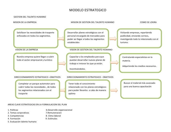 MODELO ESTRATEGICO     GESTION DEL TALENTO HUMANO     MISION DE LA EMPRESA                                      MISION DE ...