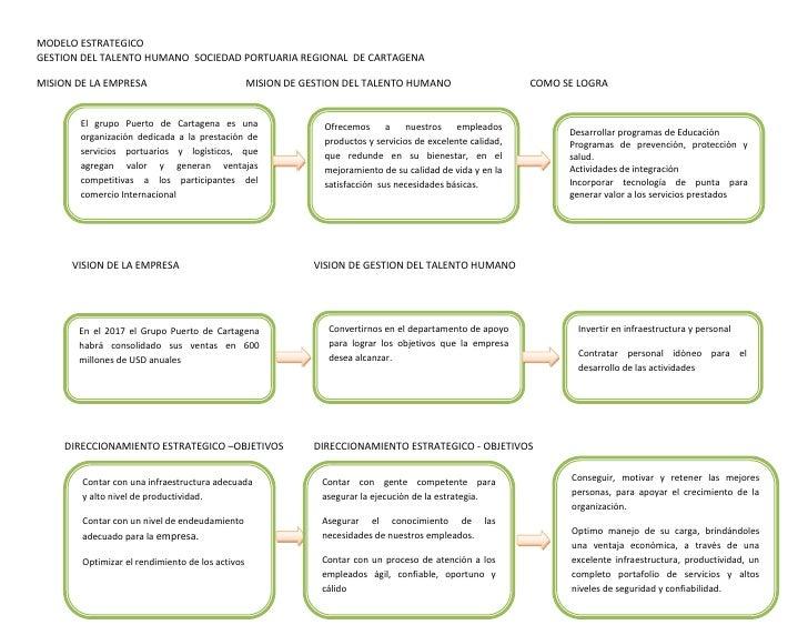 MODELO ESTRATEGICOGESTION DEL TALENTO HUMANO SOCIEDAD PORTUARIA REGIONAL DE CARTAGENAMISION DE LA EMPRESA                 ...