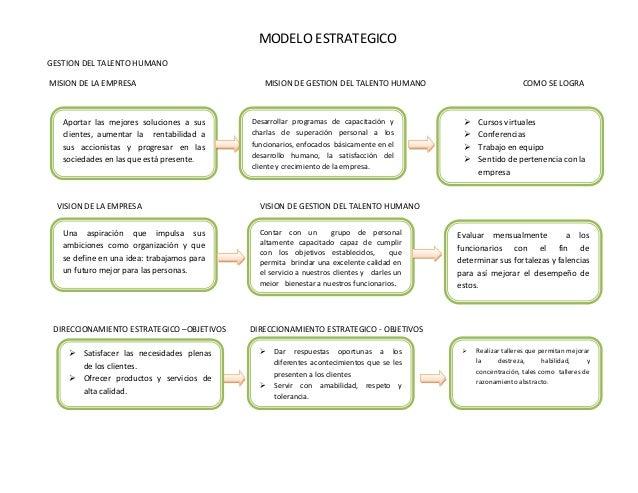 MODELO ESTRATEGICOGESTION DEL TALENTO HUMANOMISION DE LA EMPRESA                           MISION DE GESTION DEL TALENTO H...