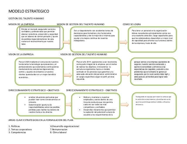 MODELO ESTRATEGICO GESTION DEL TALENTO HUMANO MISION DE LA EMPRESA MISION DE GESTION DEL TALENTO HUMANO COMO SE LOGRA VISI...