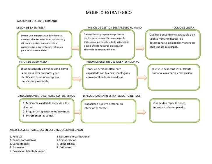 MODELO ESTRATEGICO     GESTION DEL TALENTO HUMANO     MISION DE LA EMPRESA                                         MISION ...