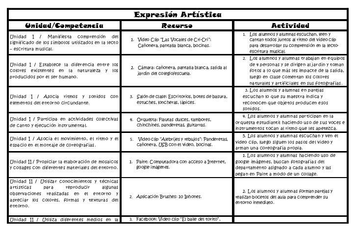 Expresión Artística       Unidad/Competencia                                             Recurso                          ...