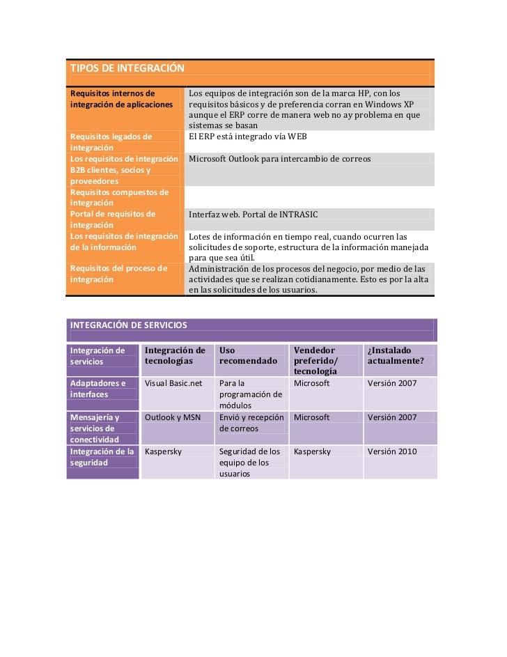 TIPOS DE INTEGRACIÓNRequisitos internos de integración de aplicacionesLos equipos de integración son de la marca HP, con l...