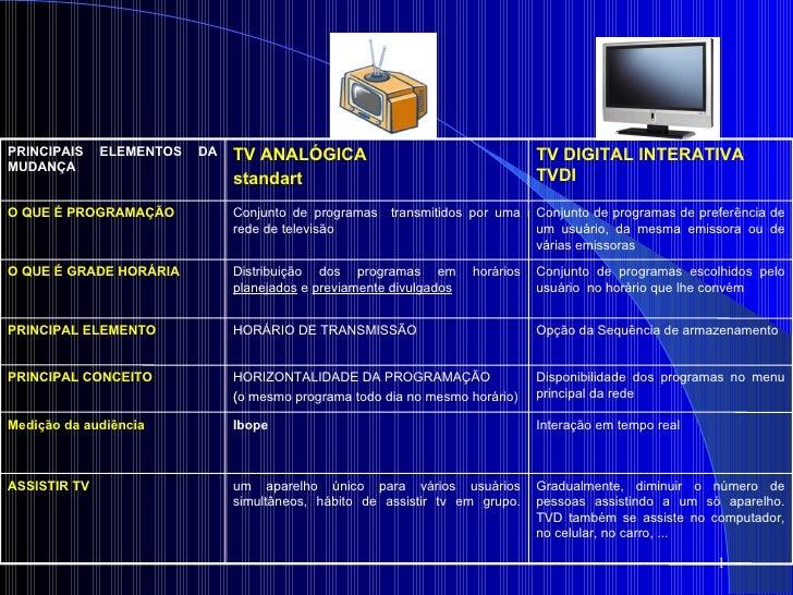PRINCIPAIS ELEMENTOS DA MUDANÇA TV ANALÓGICA standart TV DIGITAL INTERATIVA TVDI O QUE É PROGRAMAÇÃO Conjunto de programas...