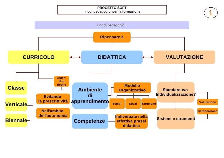 PROGETTO SOFT                                     I nodi pedagogici per la formazione                                     ...