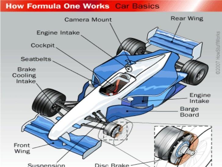 Cost Of Formula One Car