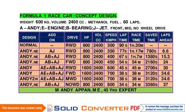 FORMULA 1 RACE CAR : CONCEPT DESIGN.WEIGHT 600 KG. VOLUME 2400 CC . METHANOL FUEL . 60 LAPS.A – ANDY;E– ENGINE;B- BEARING;...