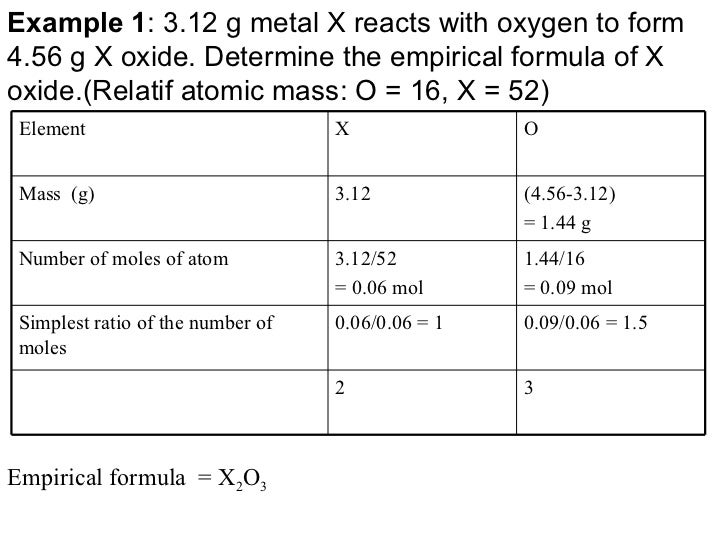 determination of the molar mass of magnesium essay
