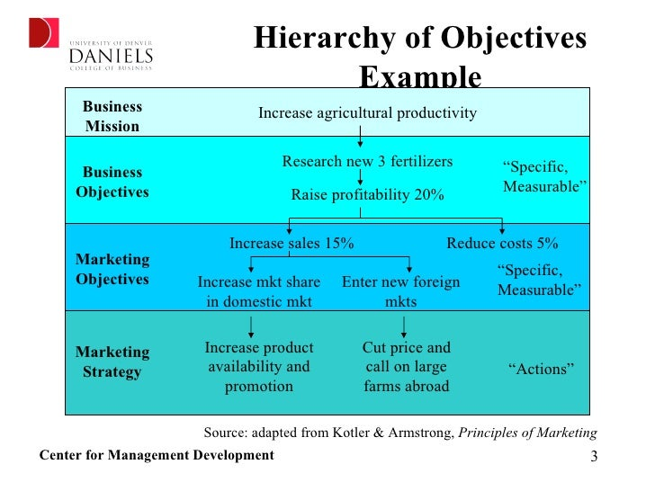 marketing research objectives examples
