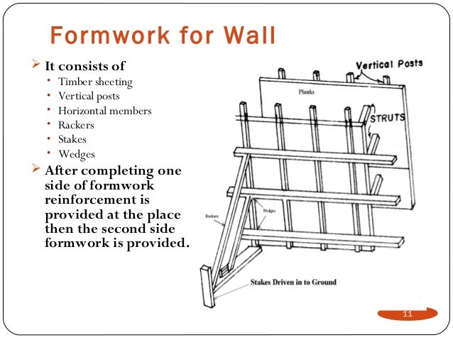 Design Of Concrete Wall Formwork : Formwork