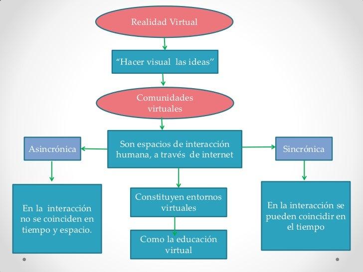 """Realidad Virtual                     """"Hacer visual las ideas""""                          Comunidades                        ..."""