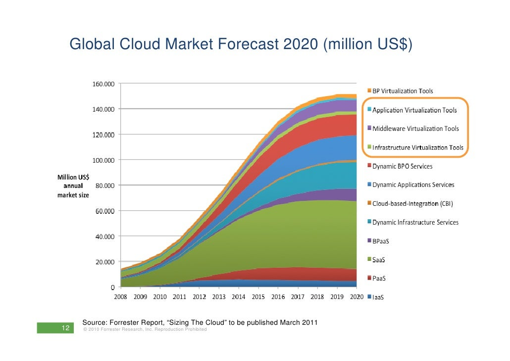 cloud computing industry analysis Cloud computing market - global industry analysis report, share, size, growth, price trends and forecast, 2023 cloud computing market size likely to witness significant gains from 2016 to 2023.
