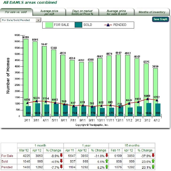 Palm Springs Area For Sale vs. Sold Feb 2011- April 2012