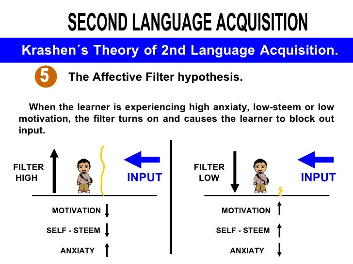 the natural approach when learning a second language by krashen Study of second language acquisition krashen believes that there is no difference in the way we learn our first language and any natural approach rate it.