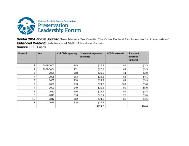 Forum Journal (Winter 2014): Distribution of NMTC Allocation Rounds