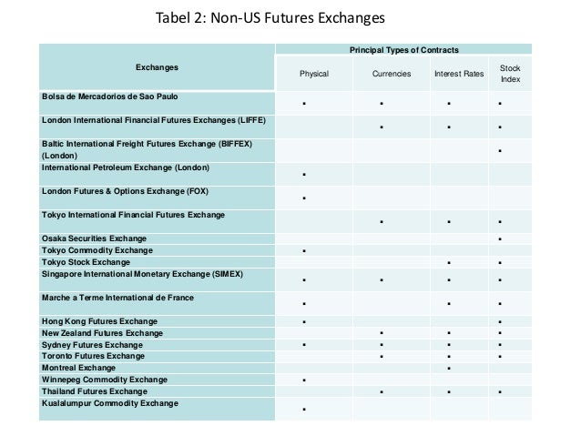 Image Result For New York Futures Exchange Nyfe