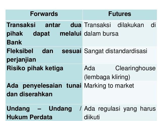 Transaksi forward forex