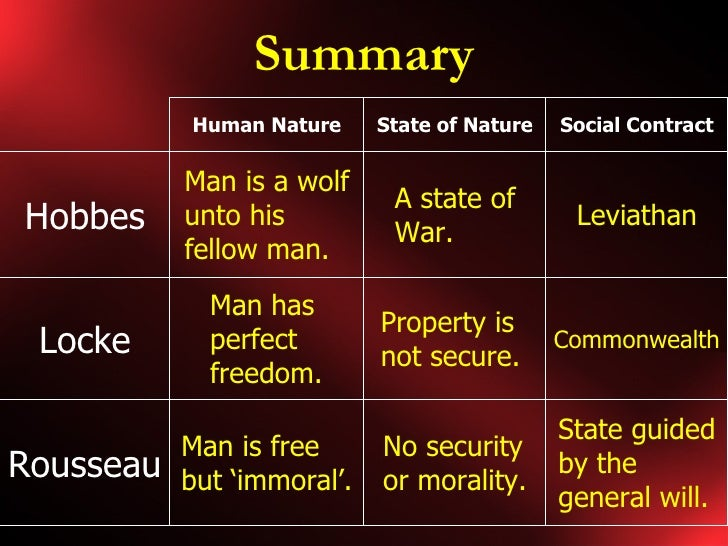 a comparison of thomas hobbes versus rousseau on social contracts in western political thought Thomas hobbes holds a negative conception of the state of nature in his view, it represents a state of inequalities begin on the possession of property: comparisons are born and jealousy ensues for rousseau, two major developments are the source of the loss of the fundamental traits of man.