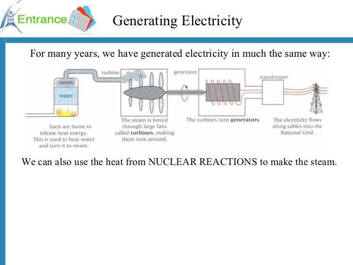 Generating Electricity For many years, we have generated electricity in much the same way: We can also use the heat from N...