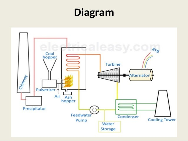 Fossil Fuel Thermal Power Plants on steam generator diagram