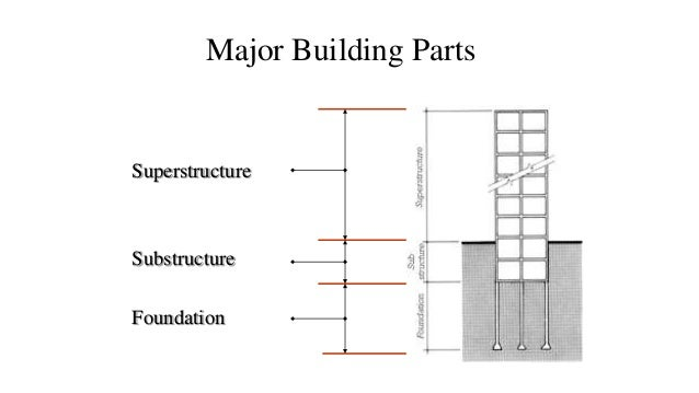 Foundation - Difference shell house turnkey ...