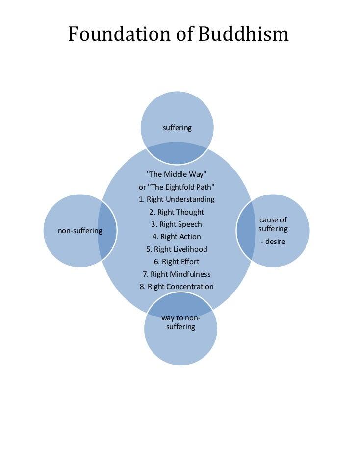 Foundation of buddhism chart