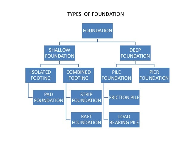 Foundation ppt for What types of foundations are there