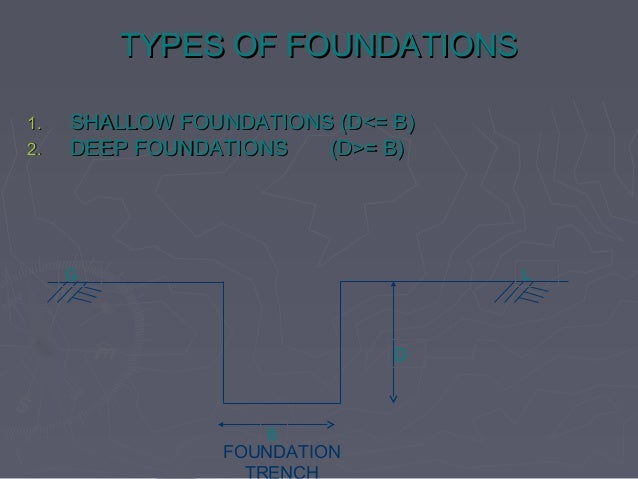 Types of foundations with animated sketches for Different types of foundations