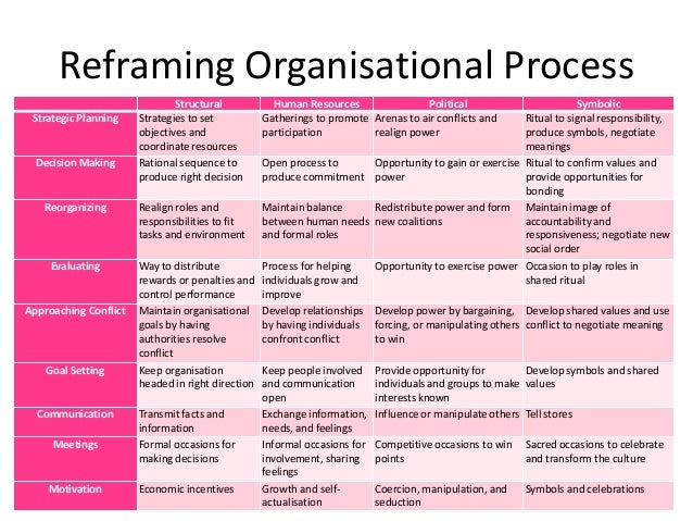 """the definition and benefits of framing and reframing Reframing organizations """"""""their frame—not yours the interesting thing about reframing is that each of the frameworks has a way of."""