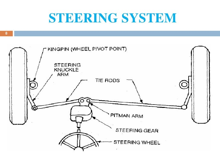 steering system and wheel alignment Actual steering angle of the wheel uses a system that combines a wheel alignment measuring system and a wheel 6-component force measuring system.