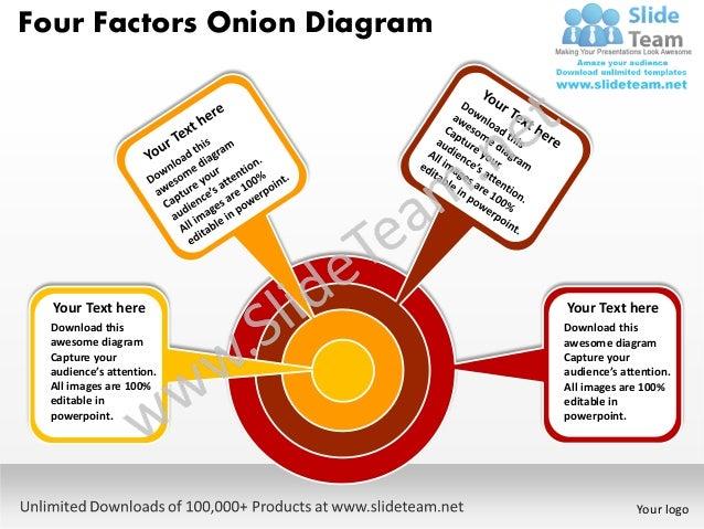 Four factors onion diagram powerpoint templates 0812