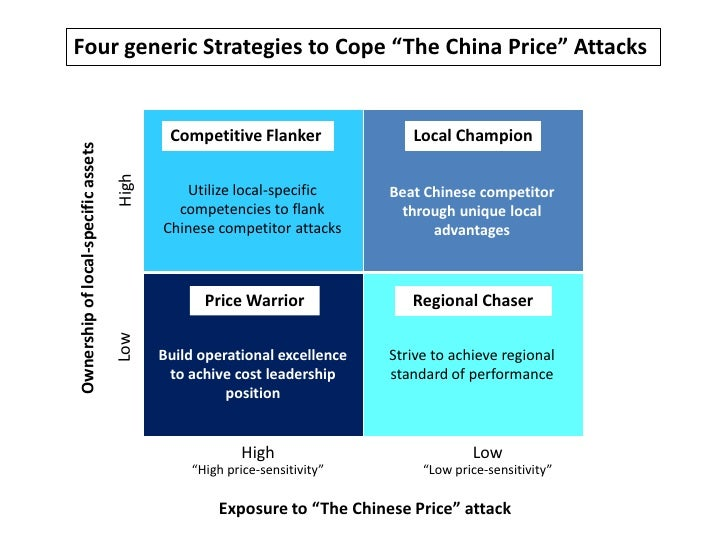 "Four generic Strategies to Cope ""The China Price"" Attacks<br />Competitive Flanker<br />Local Champion<br />High<br />Util..."
