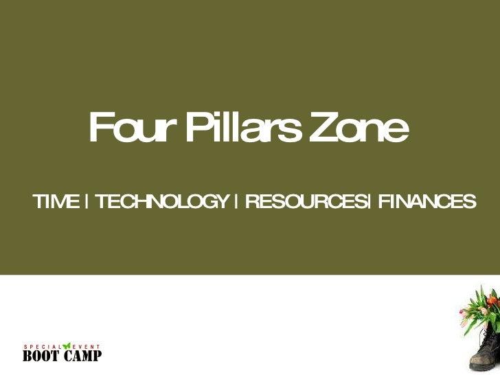 TIME | TECHNOLOGY | RESOURCES| FINANCES Four Pillars Zone